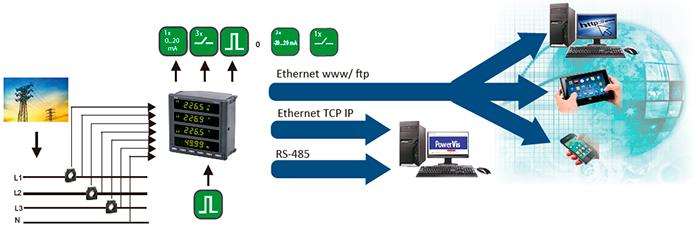 funcionamiento de un analizador de red lumel N100
