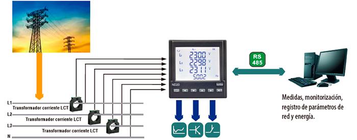 funcionamiento de un analizador de red lumel ND20