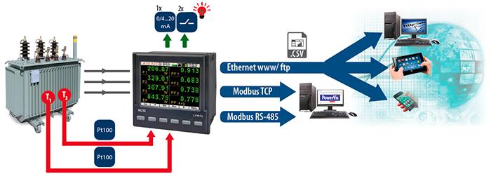 funcionamiento de un analizador de red lumel ND30