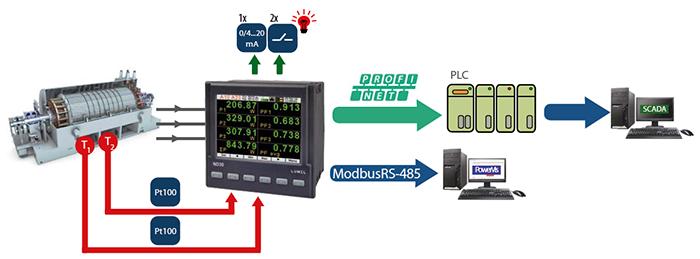 funcionamiento de un analizador de red lumel ND30pnet