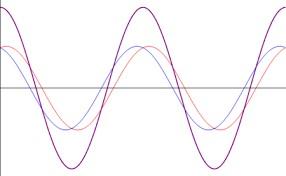 Perturbaciones electromagnéticas gráfico